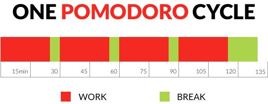 Pomodoro break